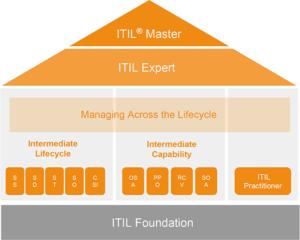 ساختار مدارک و دوره های ITIL