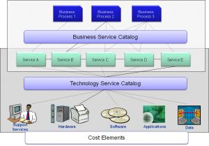 ServiceCatalogGraphic