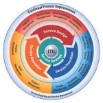 ITIL-V3-2011