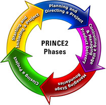 PRINCE2-phases