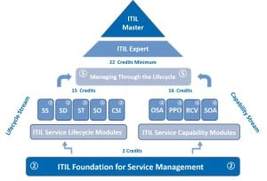دوره های ITIL