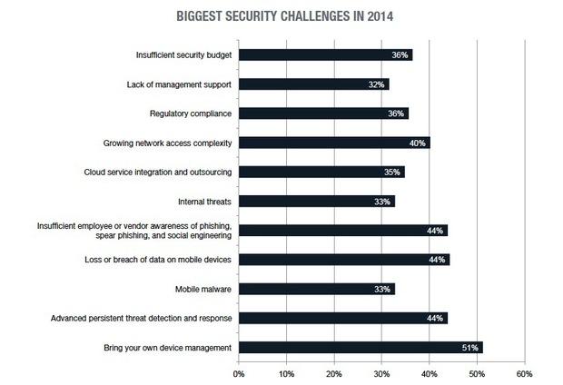 چالشهای امنیتی فناوری اطلاعات