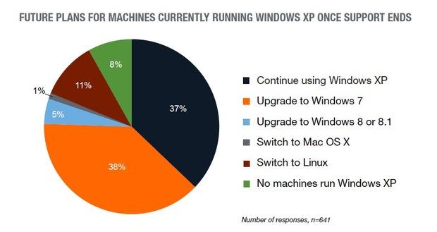 برنامه برای ماشینهایی که در حال استفاده از Windows XP هستند