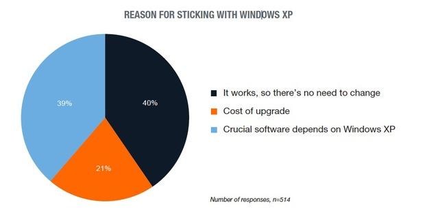 دلایل تمایل به ادامه استفاده از Windows XP