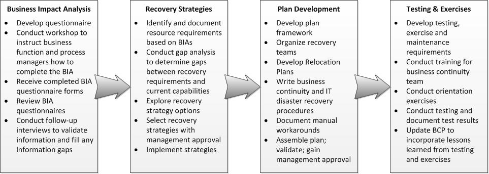 فرآیند برنامه ریزی استمرار کسب و کار Business Continuity