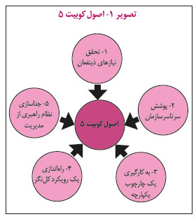 اصول کوبیت 5