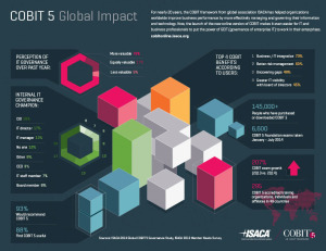 COBIT 5 - Global Impact