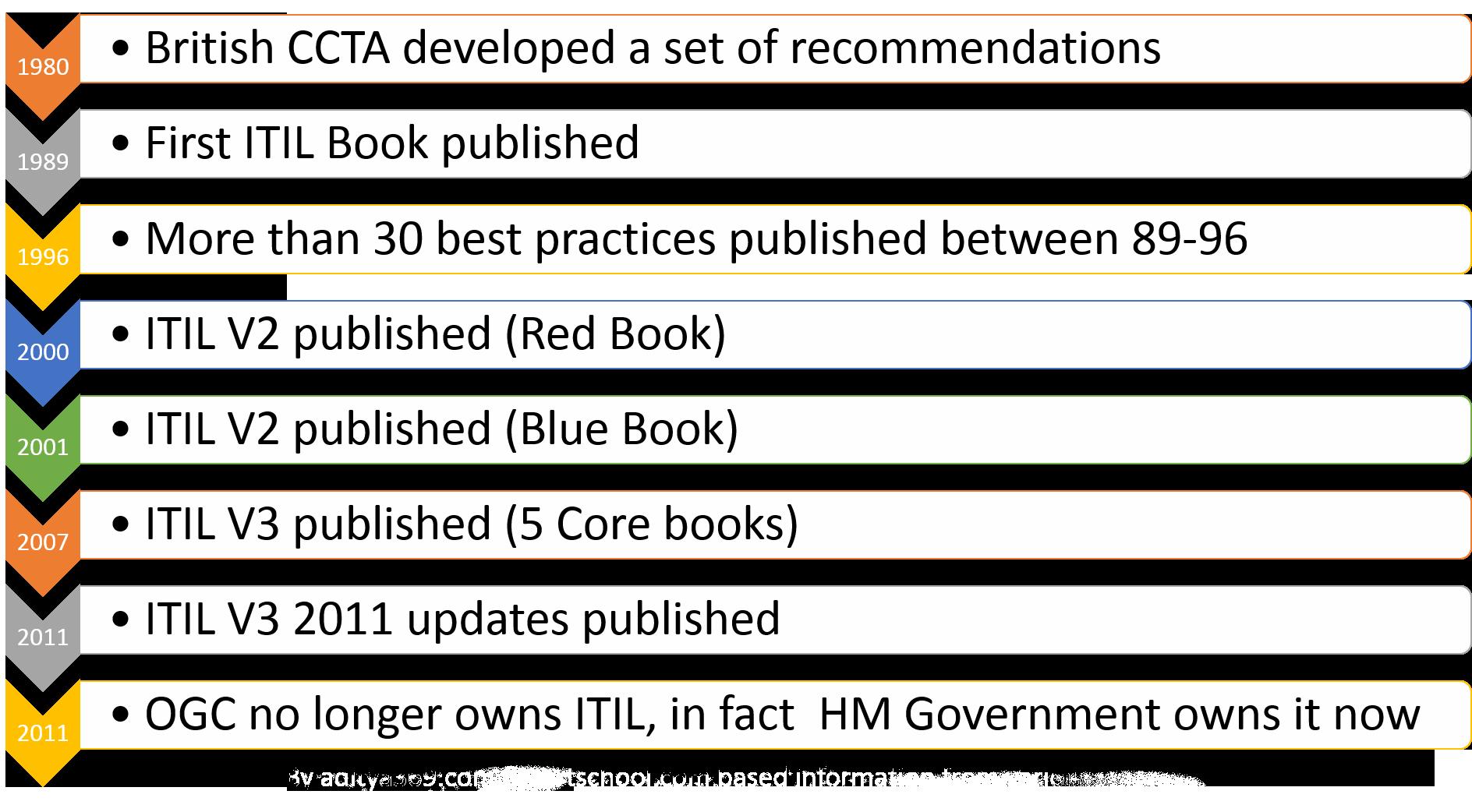 تاریخچه ITIL