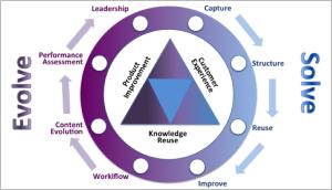 مراکز پشتیبانی دانش محور - Knowledge Centered Support