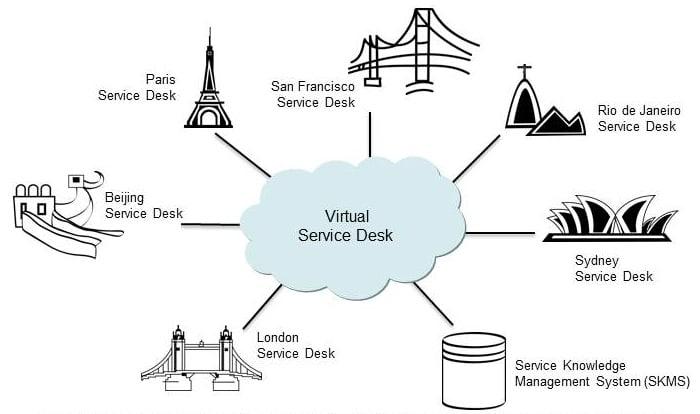 میز خدمت مجازی - Virtual Service Desk