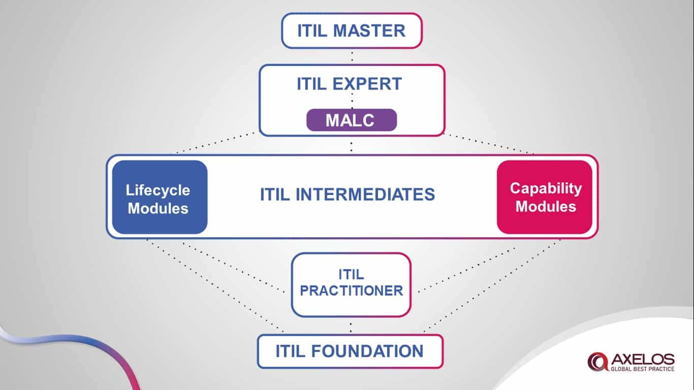 مدارک مرتبط با ITIL از Foundation تا Master