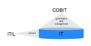 ترکیب COBIT و ITIL