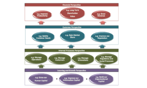 نمونه نقشه استراتژی (Strategy Map)