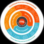 فازهای ITIL