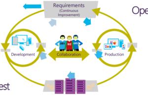 DevOps-ITIL-Framework