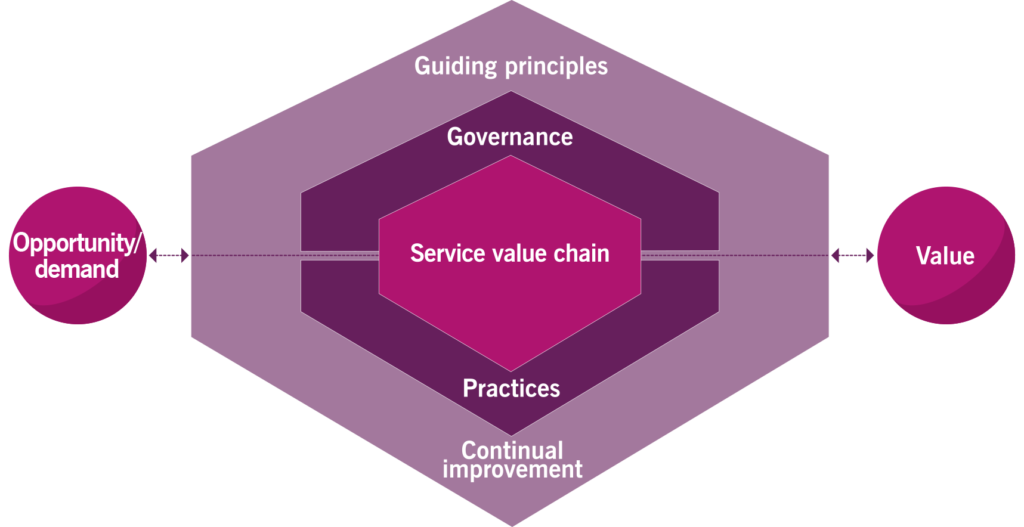ITIL4 Service Value System