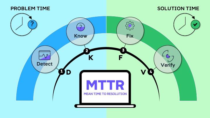 KPI چیست