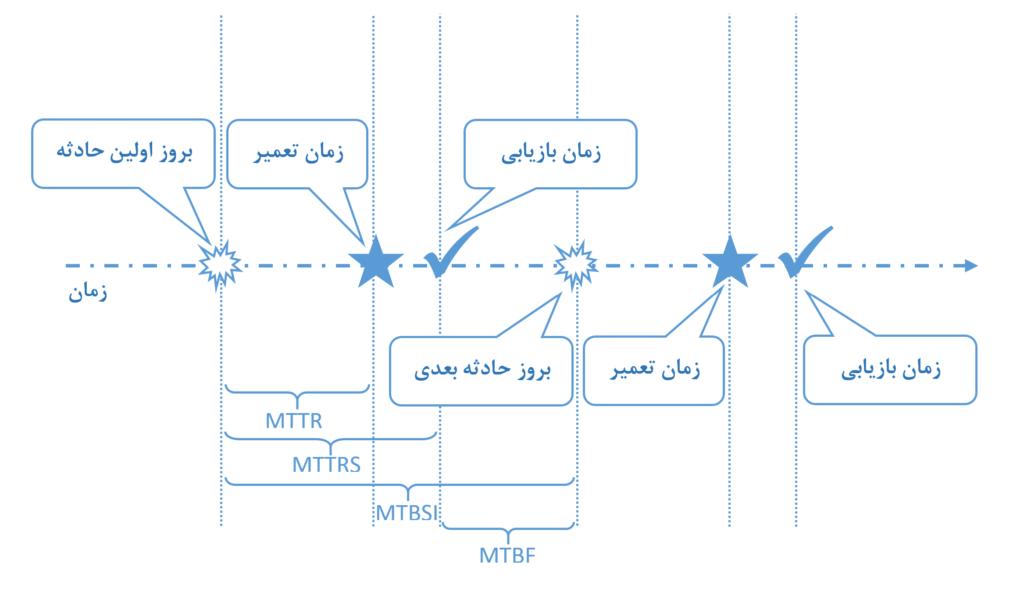 KPI های فناوری اطلاعات MTTR, MTBF, MTBSI, MTTRS