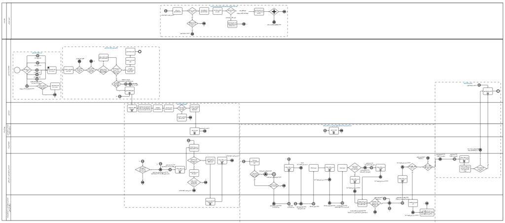 Complex Process