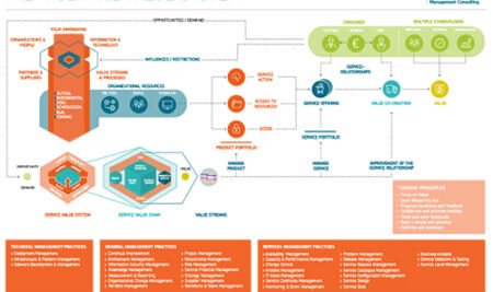 پوستر ITIL 4