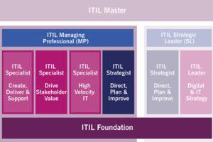 دوره های پیشرفته ITIL 4